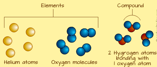 diagram-of-an-element-and-molecule