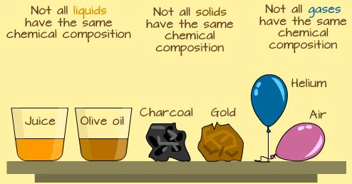 different-properties-of-matter