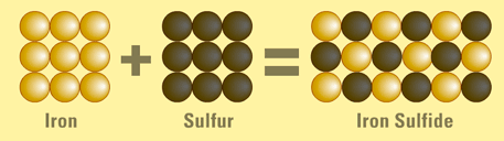 formation-of-iron-sulfide-compound