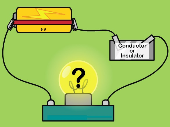 Two Examples Of Conductors : Physics for kids conductors and insulators radix tree