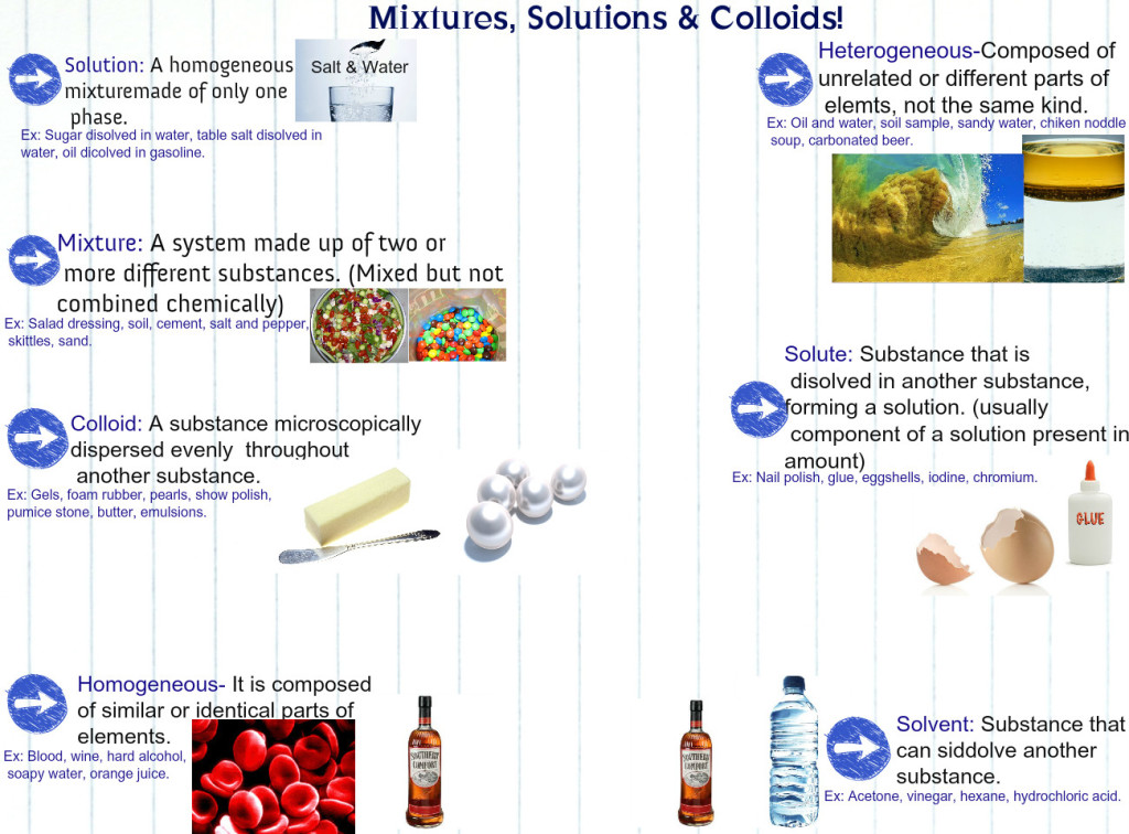 mixtured-solutions-colloids-source