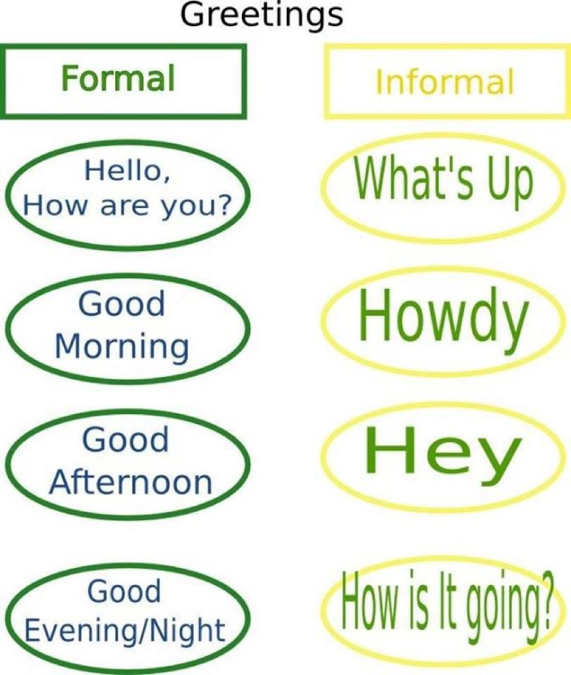 English greeting expressions formal and informal radix tree formalandinformal general greetings m4hsunfo Gallery