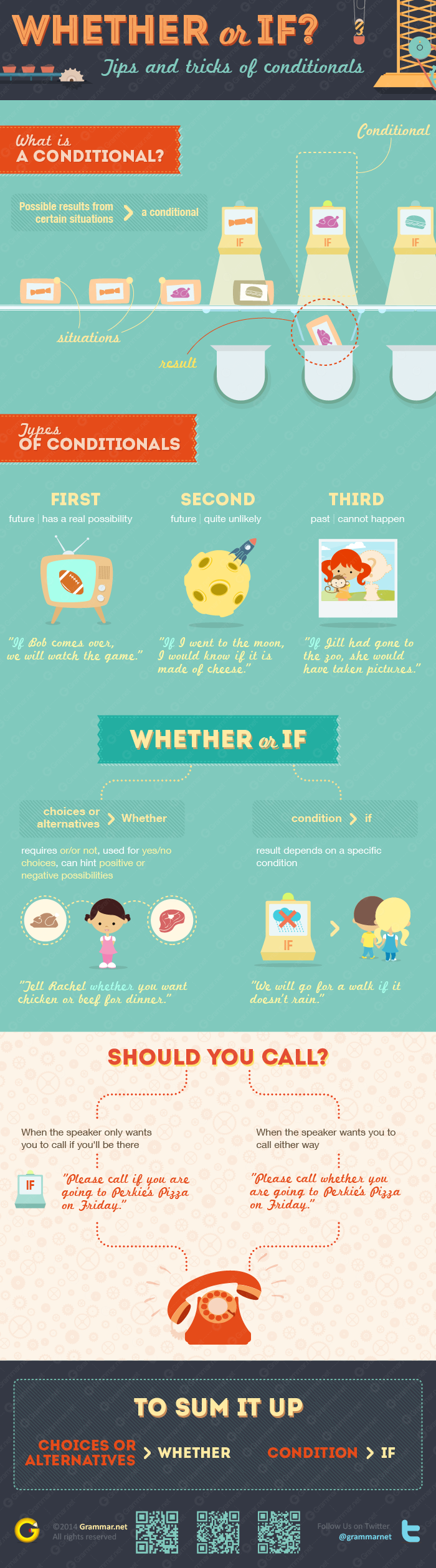 Differnce Between Whether and If