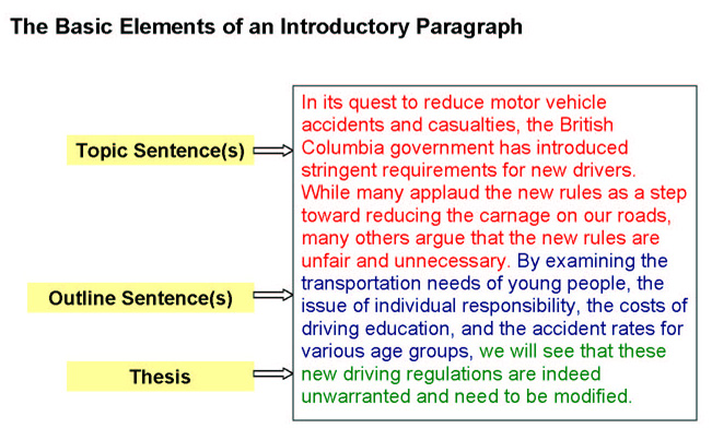 good introduction paragraph with thesis statement
